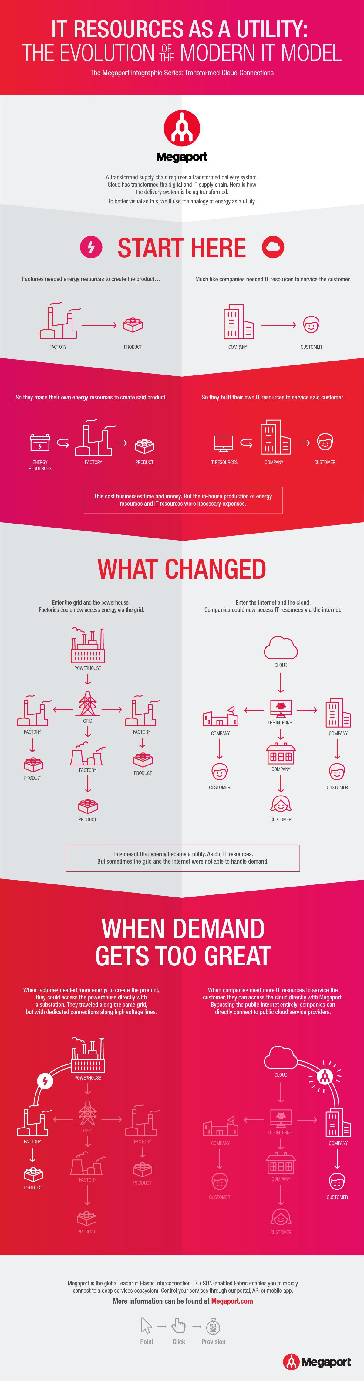 m211-megaport-infographic_v12-01