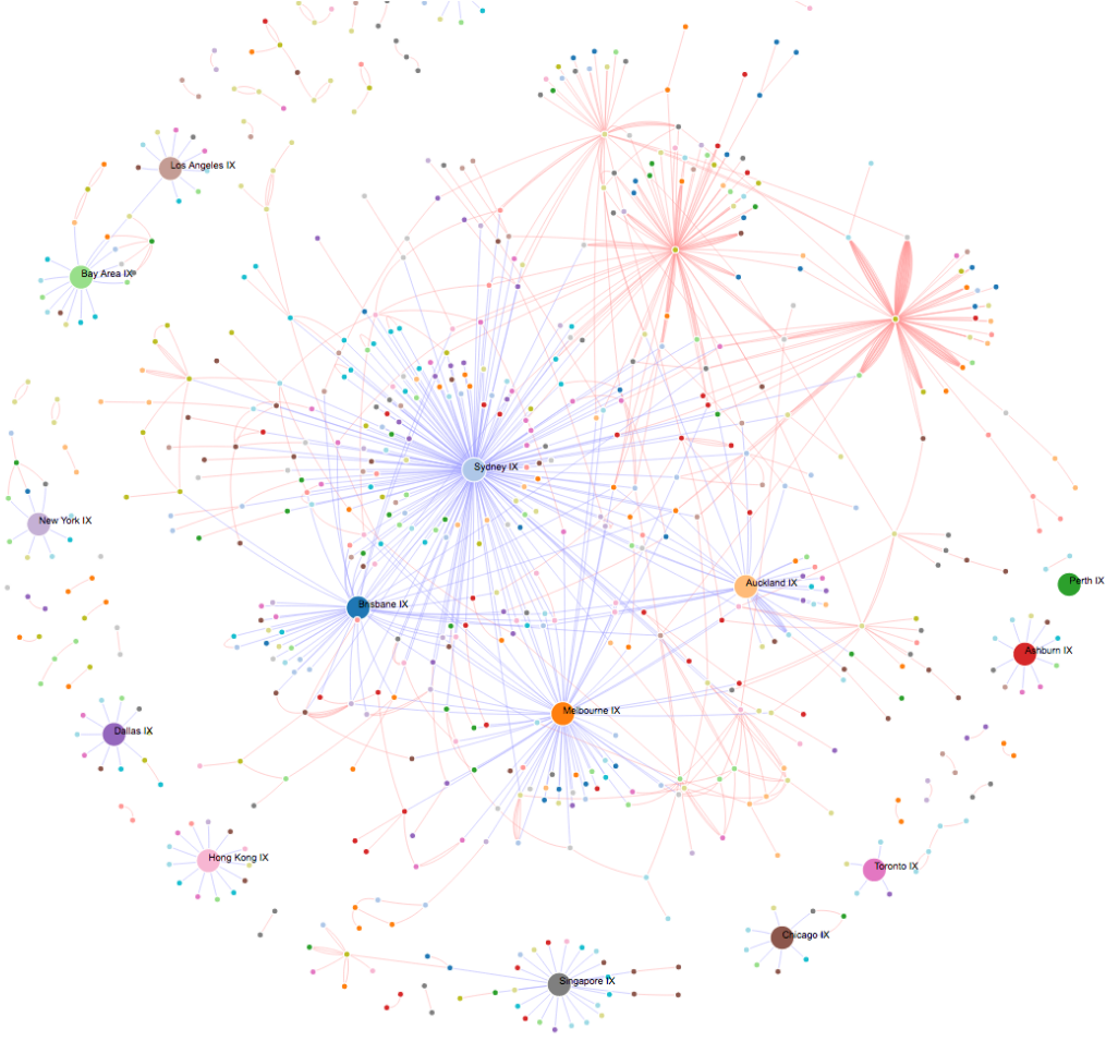 Visualising Megaports Network Megaport Little Wonder Engine Diagrams Vxcs And Ix Connections