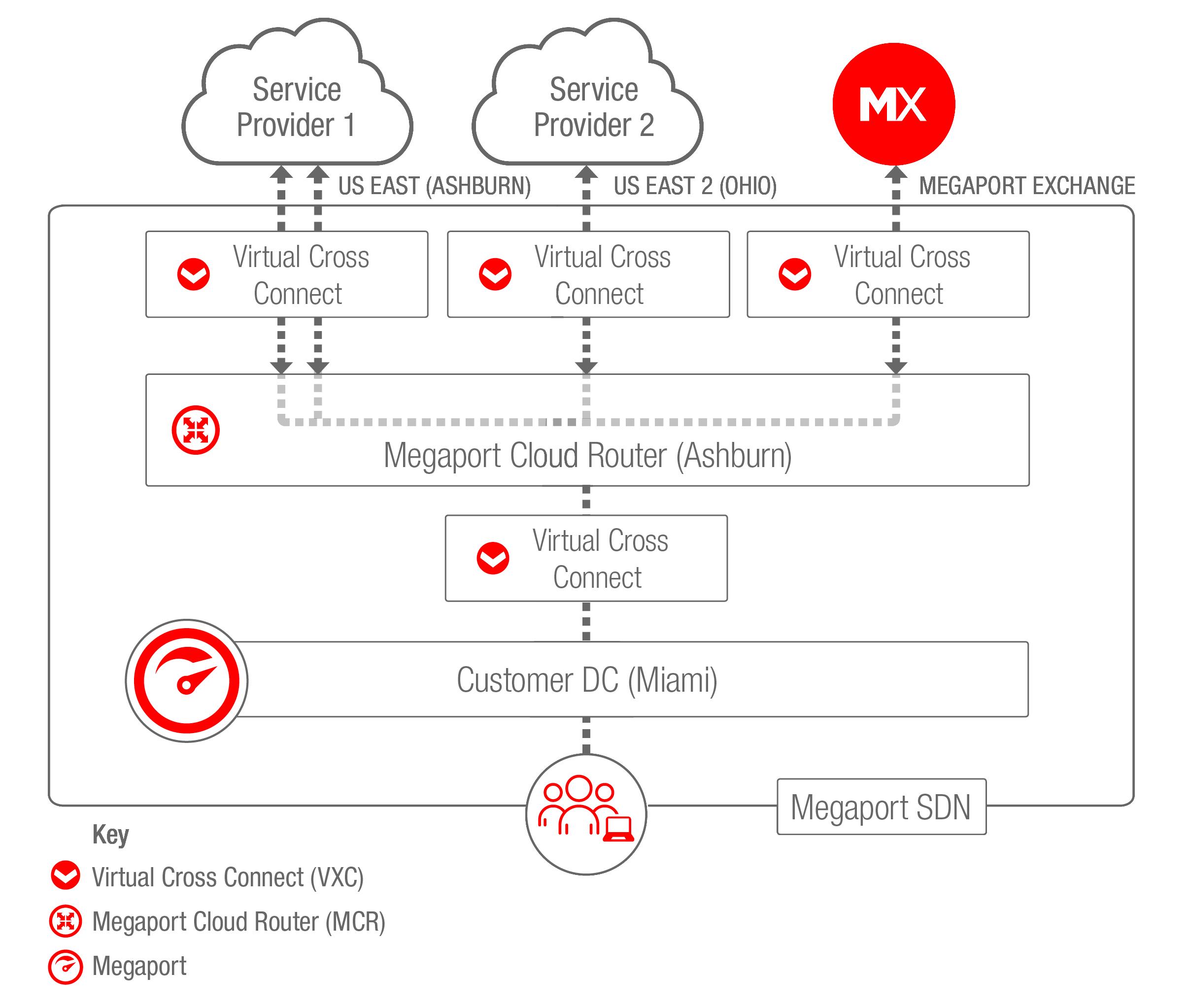 MCR Hybrid Cloud Scenario