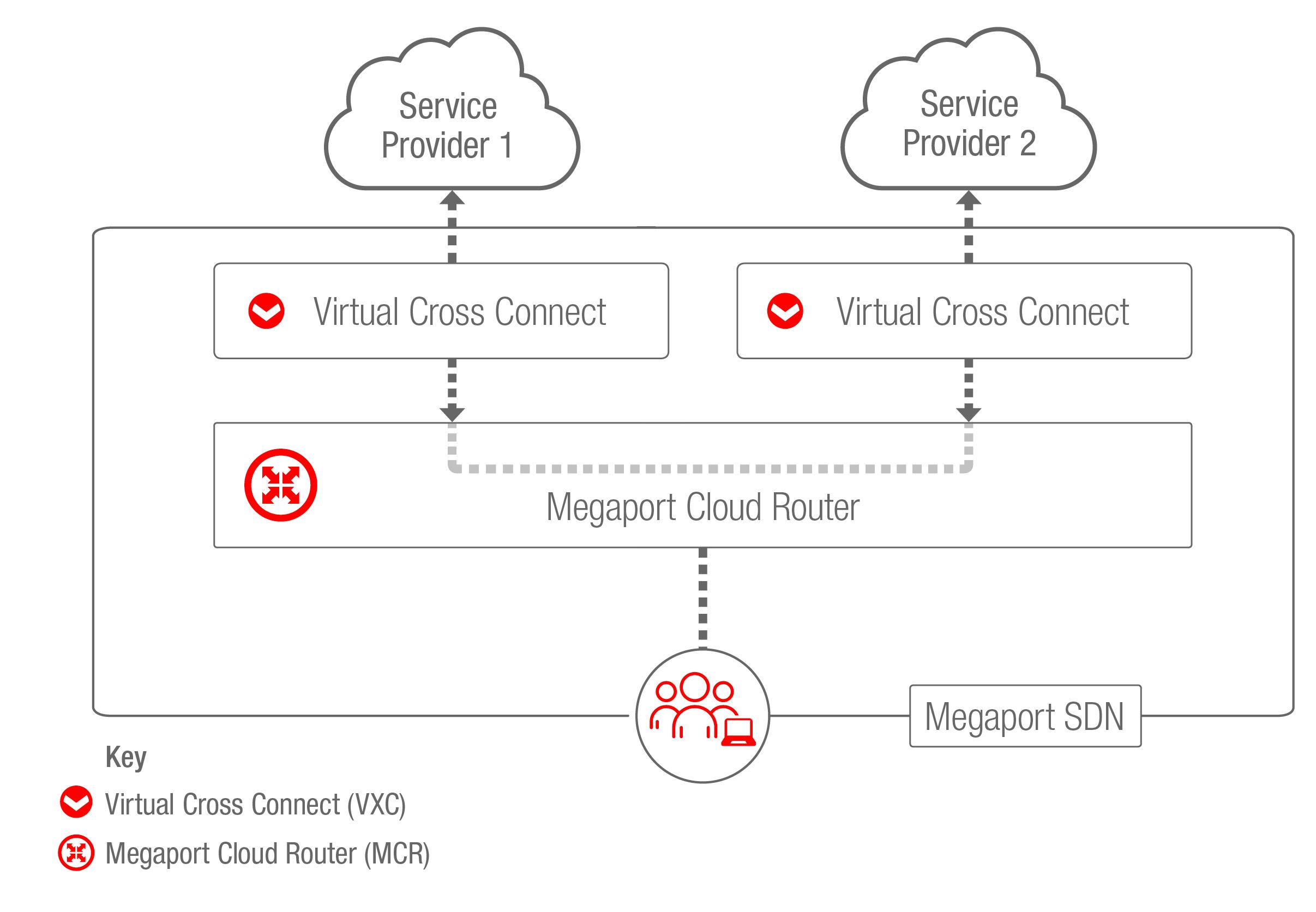 MCR Multicloud