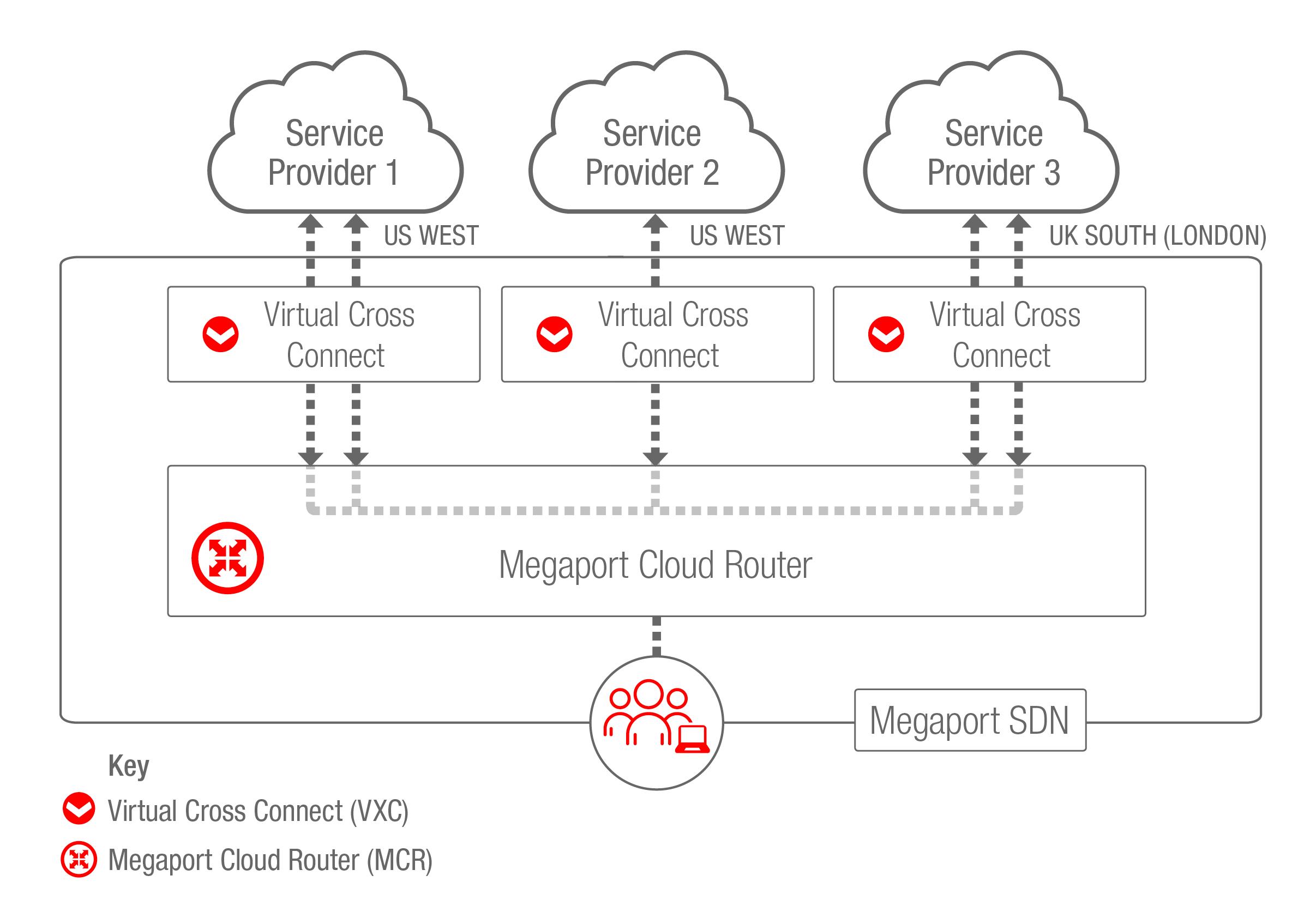 MCR Multicloud, Multi-region scenario